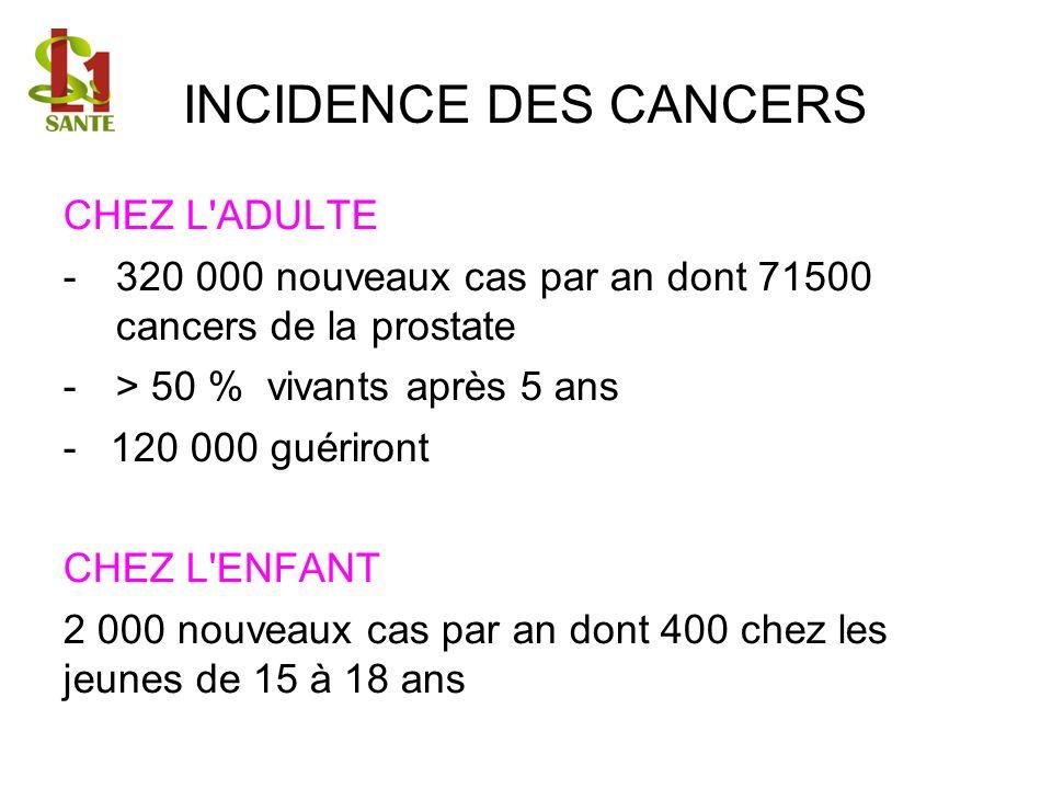 INCIDENCE DES CANCERS CHEZ L'ADULTE -320 000 nouveaux cas par an dont 71500 cancers de la prostate -> 50 % vivants après 5 ans - 120 000 guériront CHE