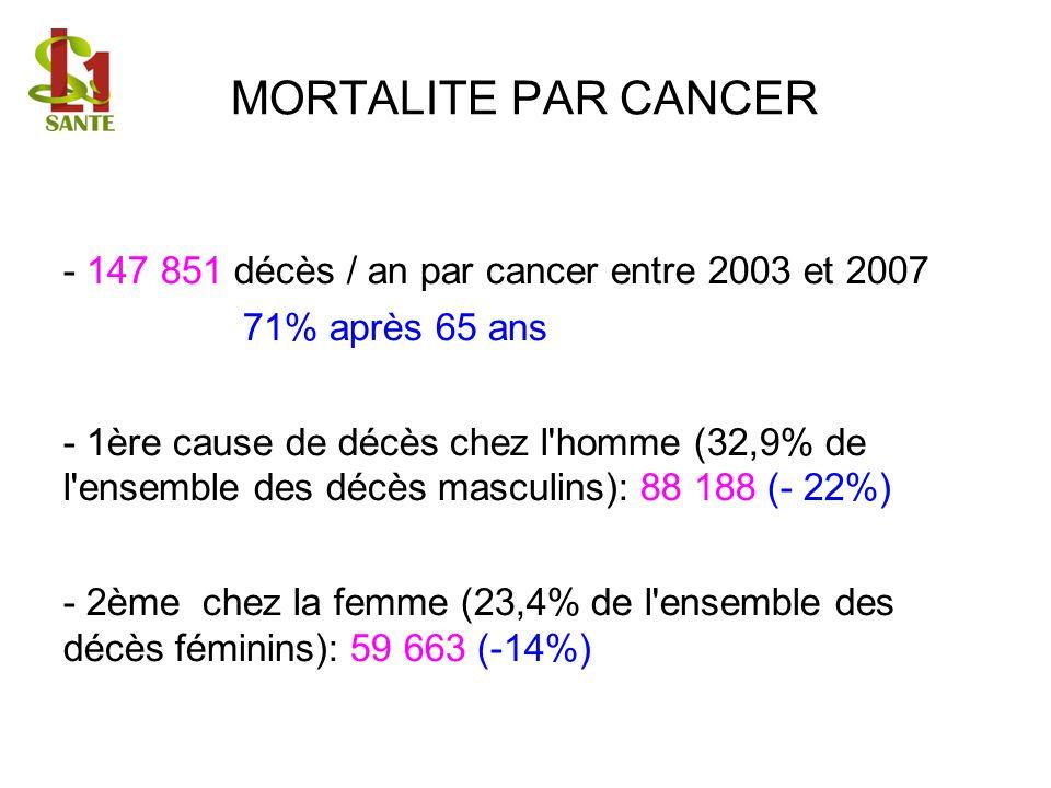 MORTALITE PAR CANCER - 147 851 décès / an par cancer entre 2003 et 2007 71% après 65 ans - 1ère cause de décès chez l'homme (32,9% de l'ensemble des d