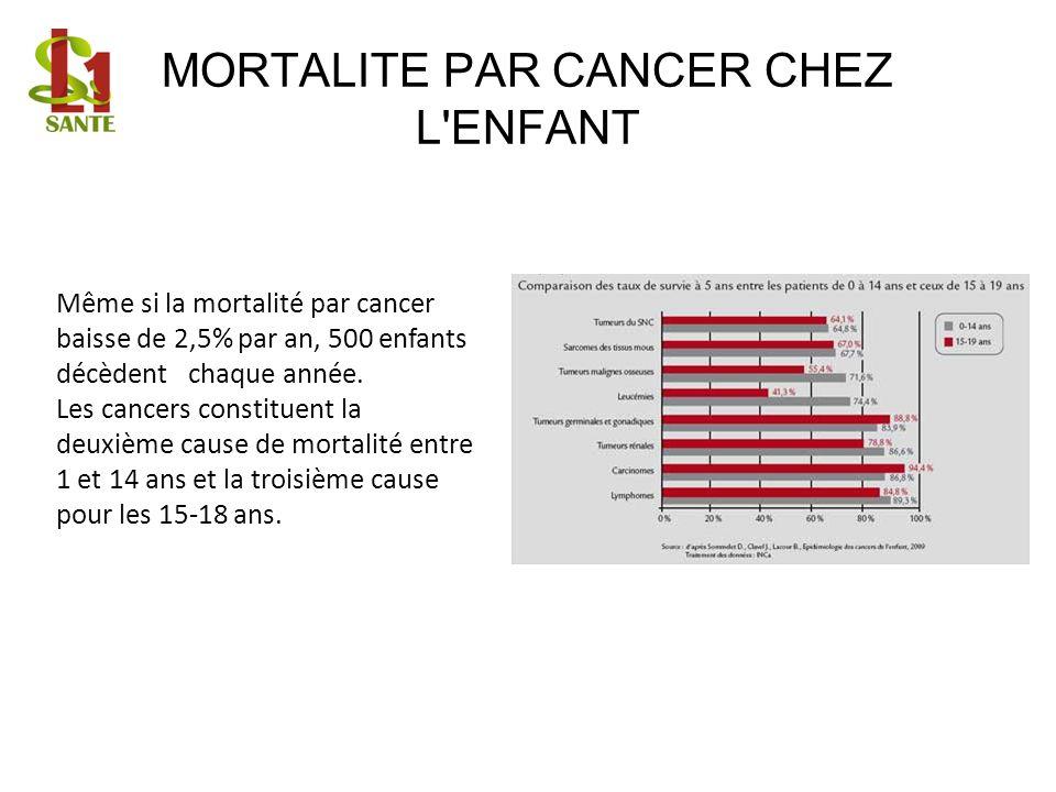 MORTALITE PAR CANCER CHEZ L'ENFANT Même si la mortalité par cancer baisse de 2,5% par an, 500 enfants décèdent chaque année. Les cancers constituent l