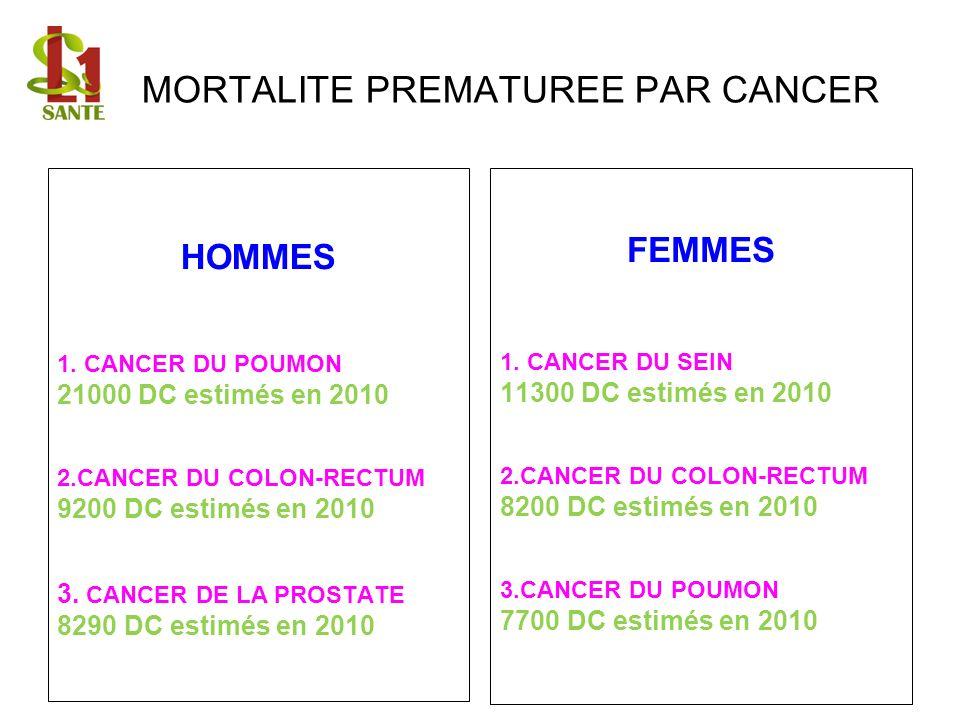 MORTALITE PREMATUREE PAR CANCER HOMMES 1. CANCER DU POUMON 21000 DC estimés en 2010 2.CANCER DU COLON-RECTUM 9200 DC estimés en 2010 3. CANCER DE LA P