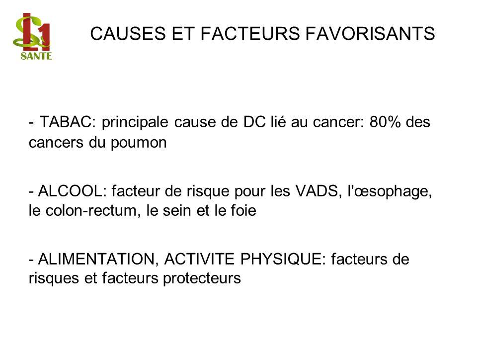 CAUSES ET FACTEURS FAVORISANTS - TABAC: principale cause de DC lié au cancer: 80% des cancers du poumon - ALCOOL: facteur de risque pour les VADS, l'œ