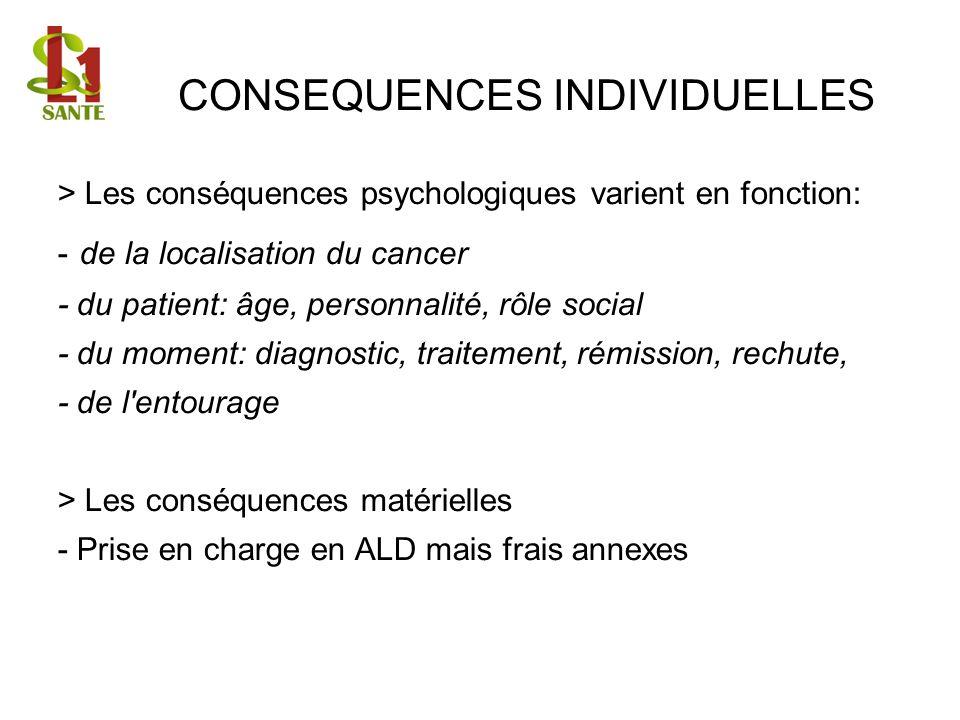 CONSEQUENCES INDIVIDUELLES > Les conséquences psychologiques varient en fonction: - de la localisation du cancer - du patient: âge, personnalité, rôle