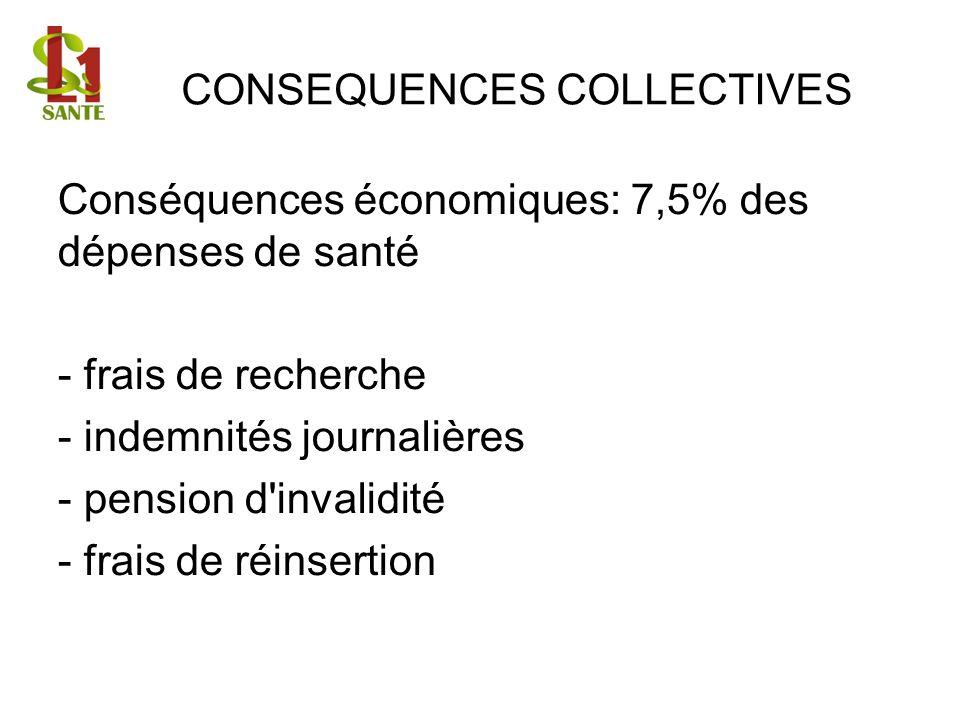 CONSEQUENCES COLLECTIVES Conséquences économiques: 7,5% des dépenses de santé - frais de recherche - indemnités journalières - pension d'invalidité -