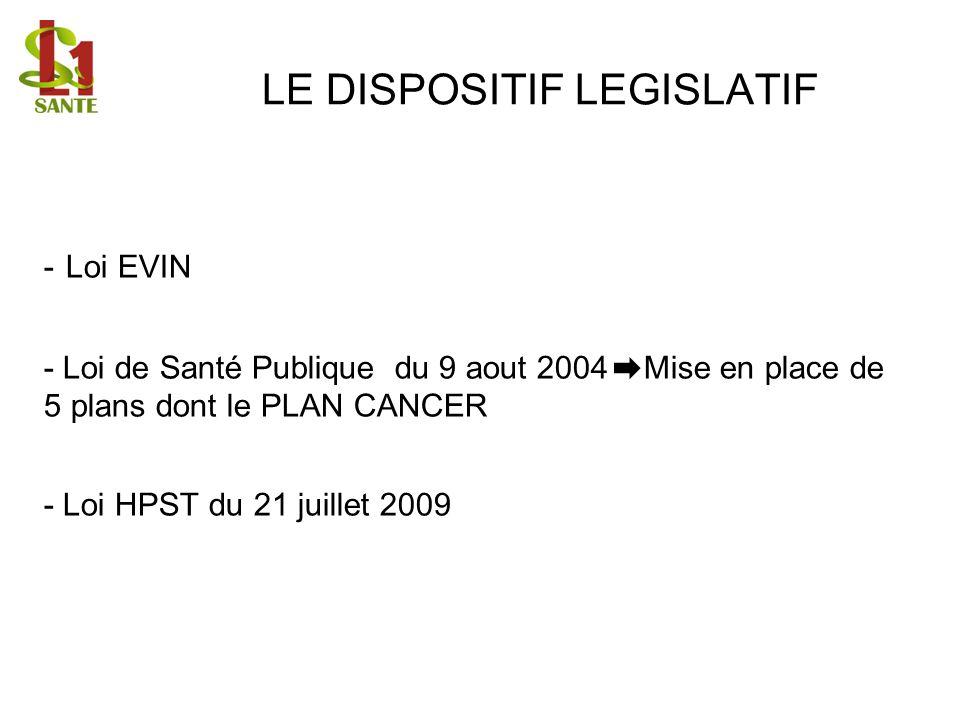 LE DISPOSITIF LEGISLATIF - Loi EVIN - Loi de Santé Publique du 9 aout 2004 Mise en place de 5 plans dont le PLAN CANCER - Loi HPST du 21 juillet 2009