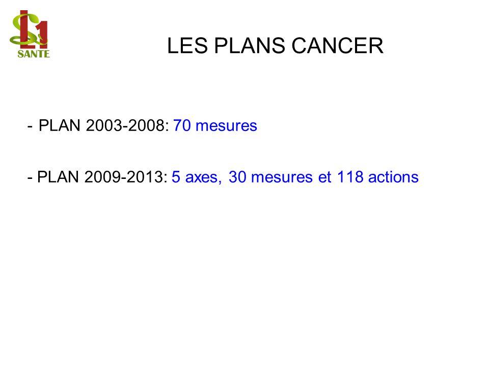 LES PLANS CANCER - PLAN 2003-2008: 70 mesures - PLAN 2009-2013: 5 axes, 30 mesures et 118 actions