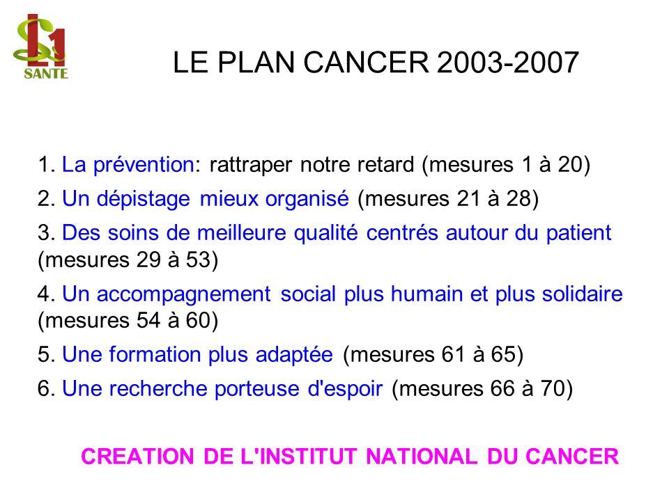 LE PLAN CANCER 2003-2007 1. La prévention: rattraper notre retard (mesures 1 à 20) 2. Un dépistage mieux organisé (mesures 21 à 28) 3. Des soins de me