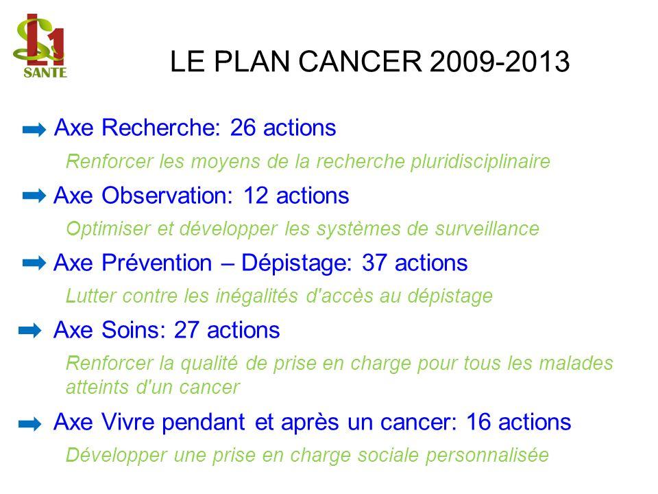 LE PLAN CANCER 2009-2013 Axe Recherche: 26 actions Renforcer les moyens de la recherche pluridisciplinaire Axe Observation: 12 actions Optimiser et dé