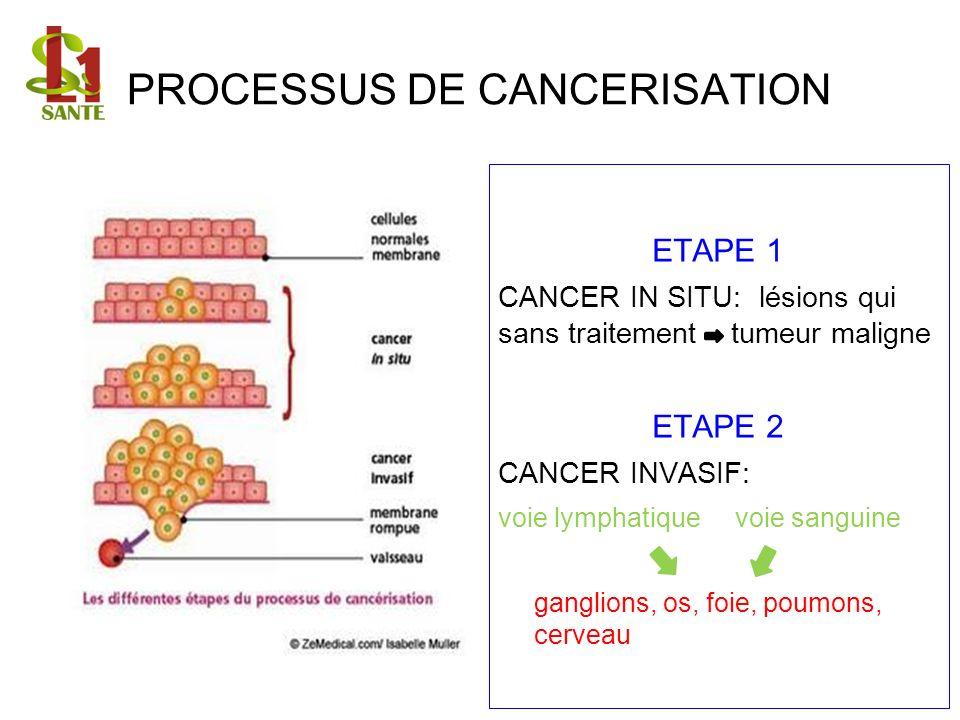 PROCESSUS DE CANCERISATION ETAPE 1 CANCER IN SITU: lésions qui sans traitement tumeur maligne ETAPE 2 CANCER INVASIF: voie lymphatique voie sanguine g