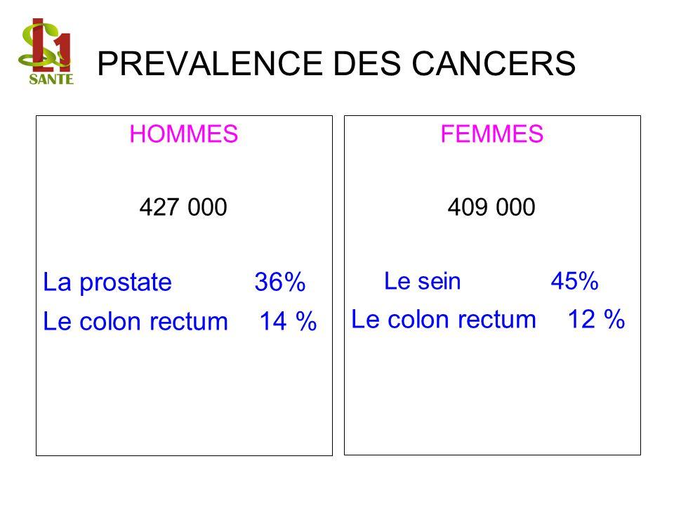 PREVALENCE DES CANCERS HOMMES 427 000 La prostate 36% Le colon rectum 14 % FEMMES 409 000 Le sein 45% Le colon rectum 12 %