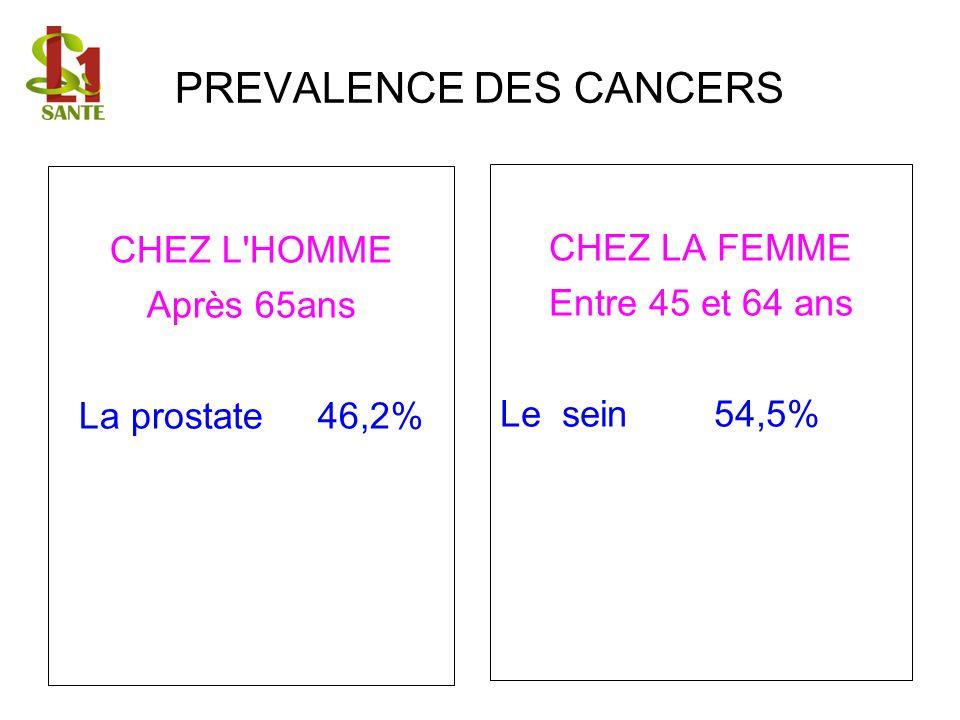 PREVALENCE DES CANCERS CHEZ L'HOMME Après 65ans La prostate 46,2% CHEZ LA FEMME Entre 45 et 64 ans Le sein 54,5%
