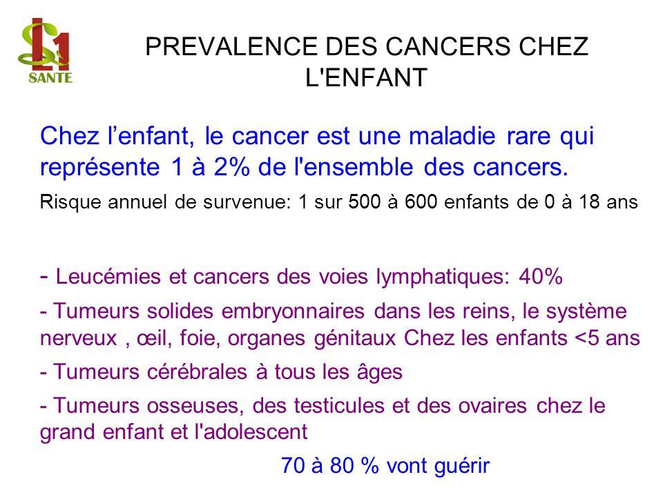 PREVALENCE DES CANCERS CHEZ L'ENFANT Chez lenfant, le cancer est une maladie rare qui représente 1 à 2% de l'ensemble des cancers. Risque annuel de su