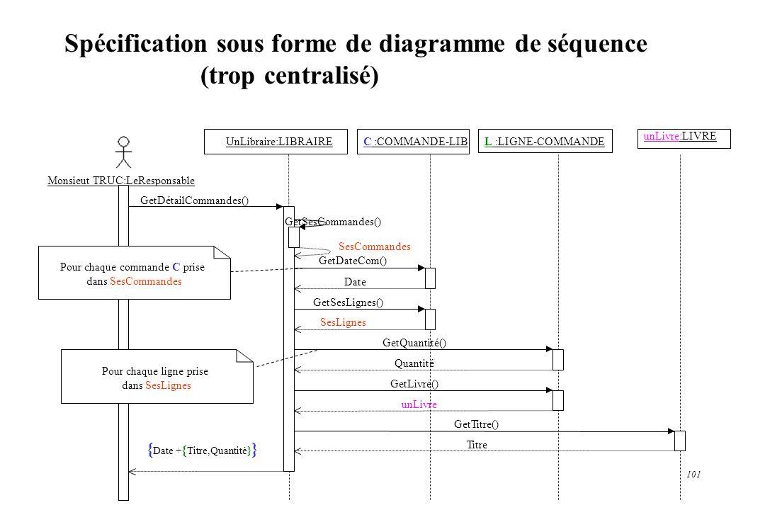 101 Spécification sous forme de diagramme de séquence (trop centralisé) Monsieut TRUC:LeResponsable C :COMMANDE-LIBL :LIGNE-COMMANDE unLivre:LIVRE UnL