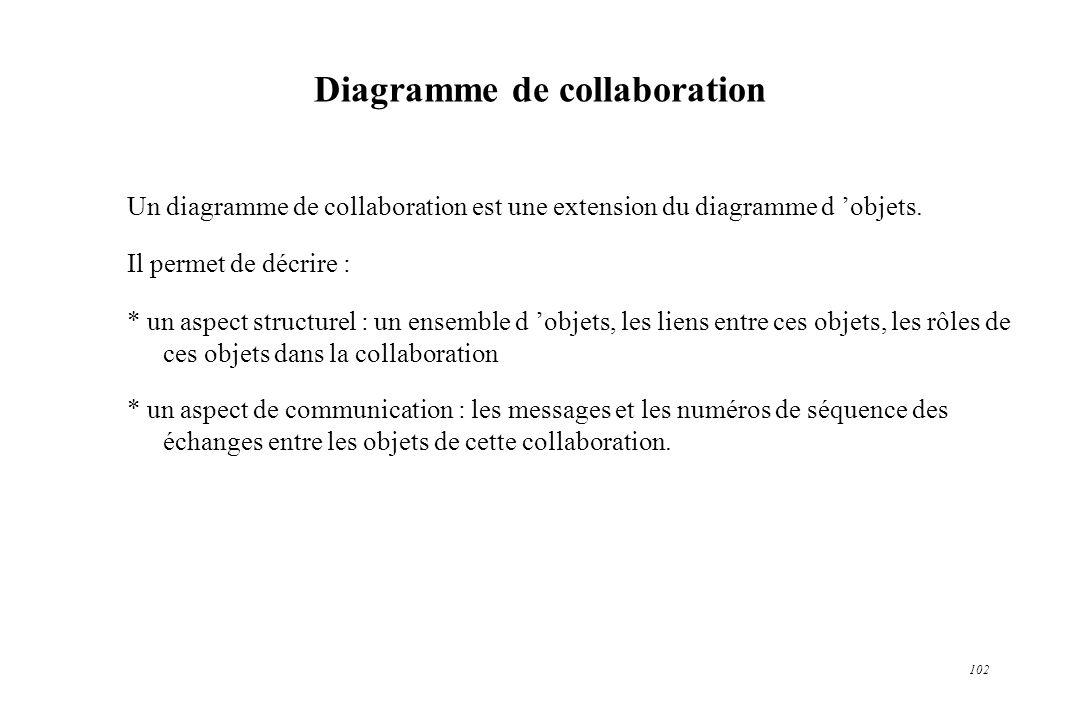 102 Diagramme de collaboration Un diagramme de collaboration est une extension du diagramme d objets. Il permet de décrire : * un aspect structurel :