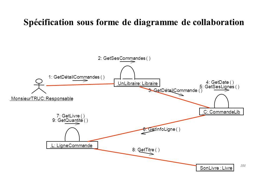 103 Spécification sous forme de diagramme de collaboration MonsieurTRUC: Responsable UnLibraire: Libraire C: CommandeLib L: LigneCommande SonLivre : L