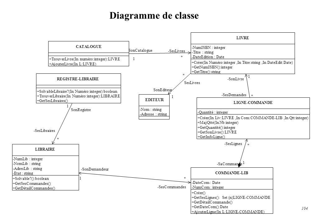 104 Diagramme de classe