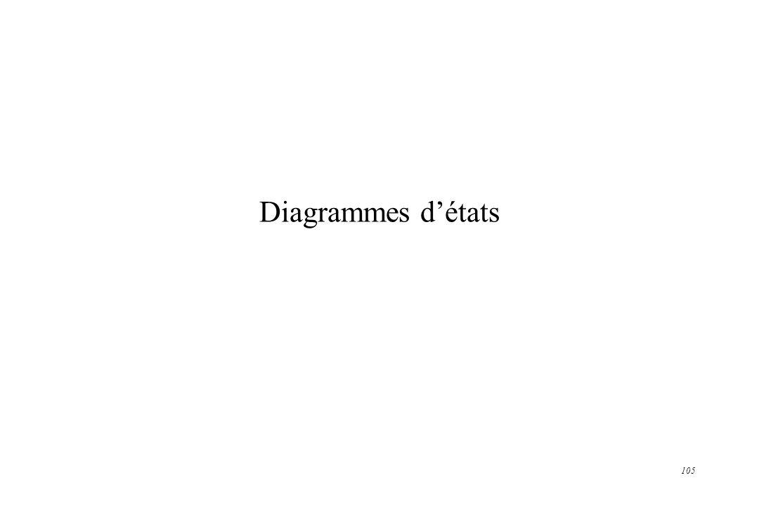 105 Diagrammes détats