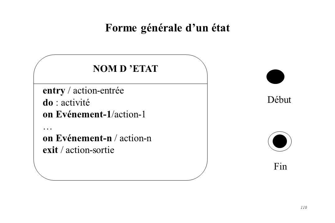 110 Forme générale dun état NOM D ETAT entry / action-entrée do : activité on Evénement-1/action-1 … on Evénement-n / action-n exit / action-sortie Dé