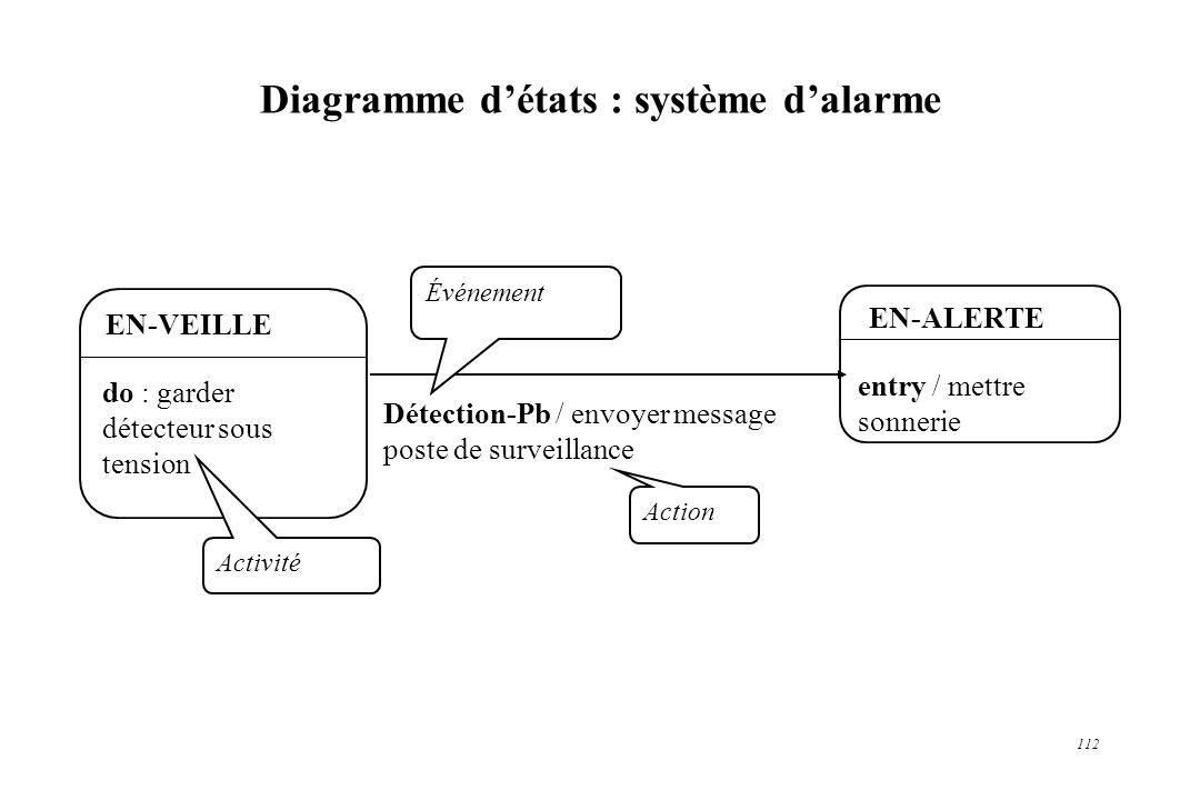 112 Diagramme détats : système dalarme EN-VEILLE do : garder détecteur sous tension EN-ALERTE entry / mettre sonnerie Détection-Pb / envoyer message p