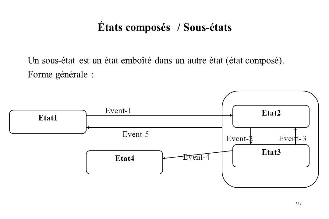 114 États composés / Sous-états Un sous-état est un état emboîté dans un autre état (état composé). Forme générale : Etat1 Etat2 Etat3 Etat4 Event-1 E