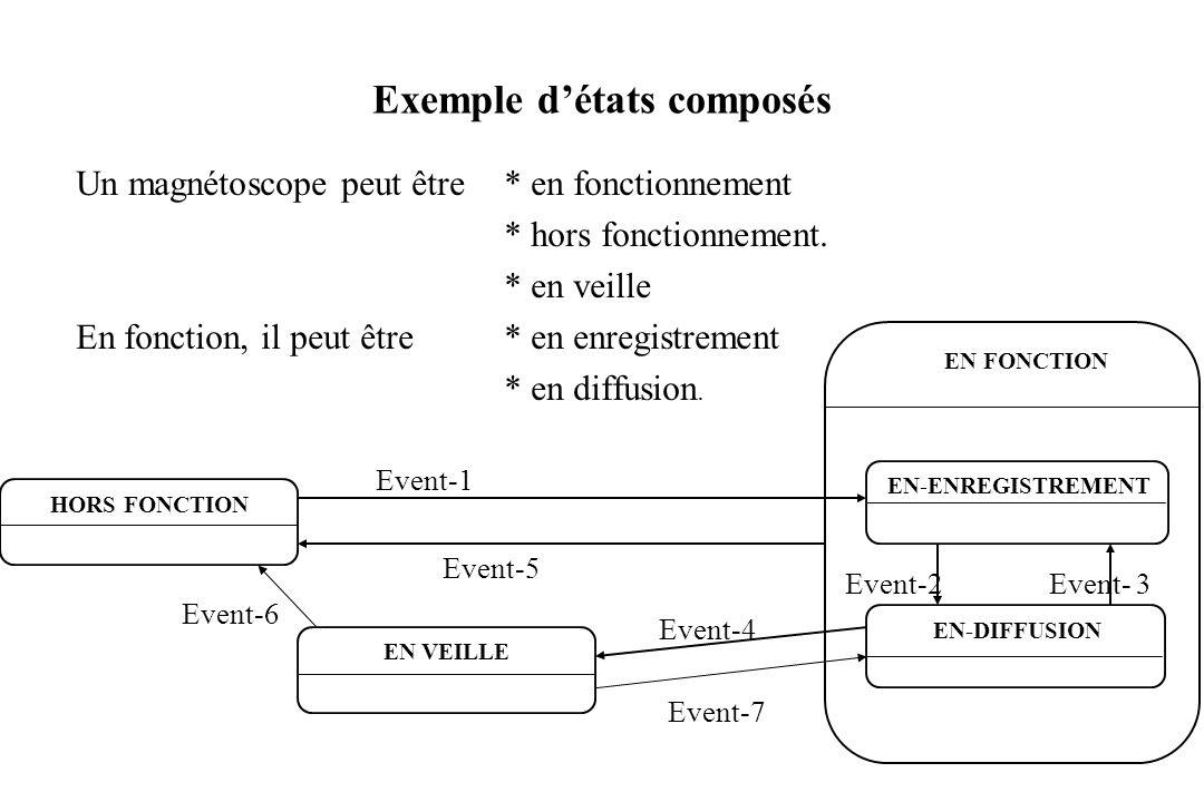 115 Exemple détats composés Un magnétoscope peut être * en fonctionnement * hors fonctionnement. * en veille En fonction, il peut être * en enregistre