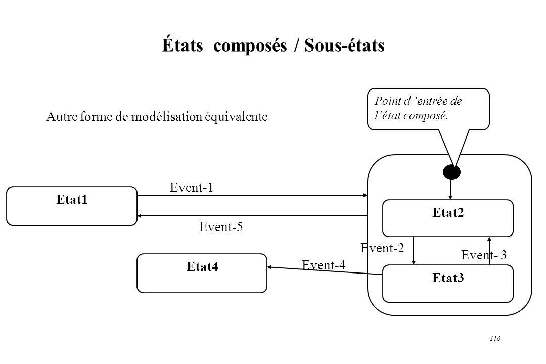 116 États composés / Sous-états Etat1 Etat2 Etat3 Etat4 Event-1 Event-5 Event- 3 Event-2 Event-4 Autre forme de modélisation équivalente Point d entré