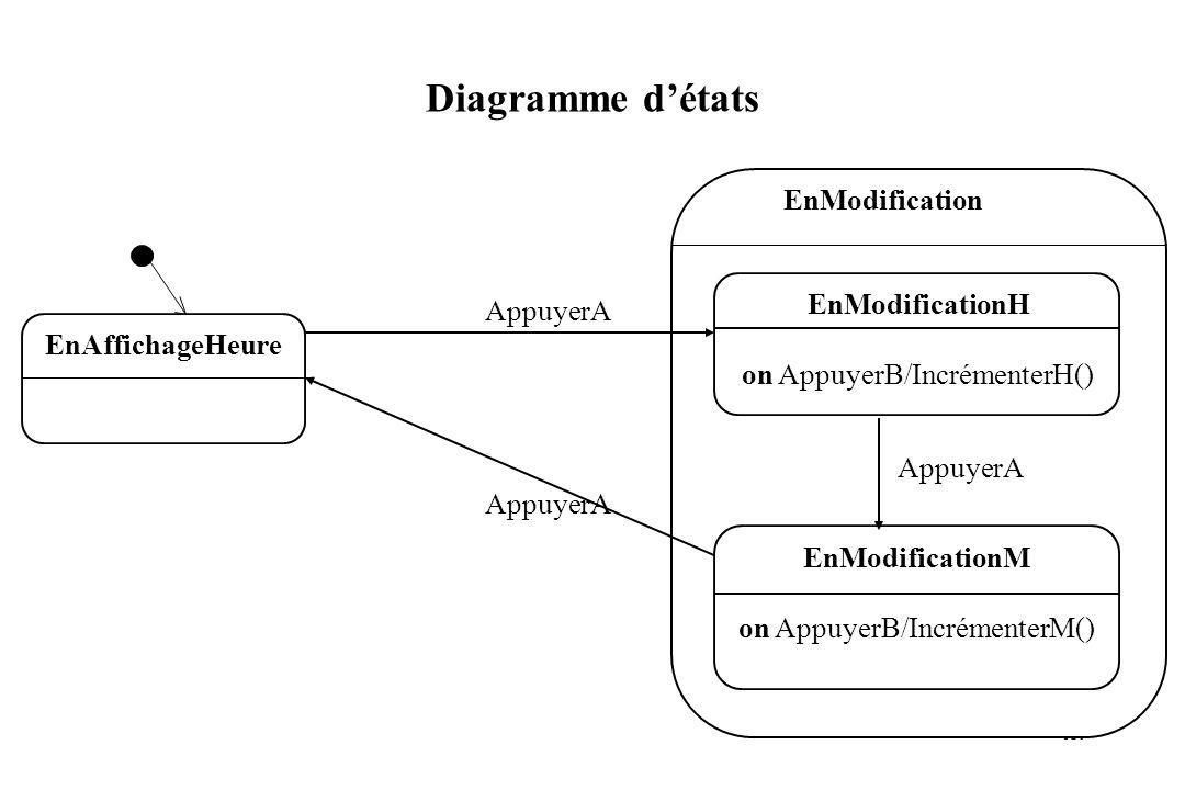 120 Diagramme détats EnAffichageHeure AppuyerA EnModificationH on AppuyerB/IncrémenterH() EnModificationM on AppuyerB/IncrémenterM() AppuyerA EnModifi