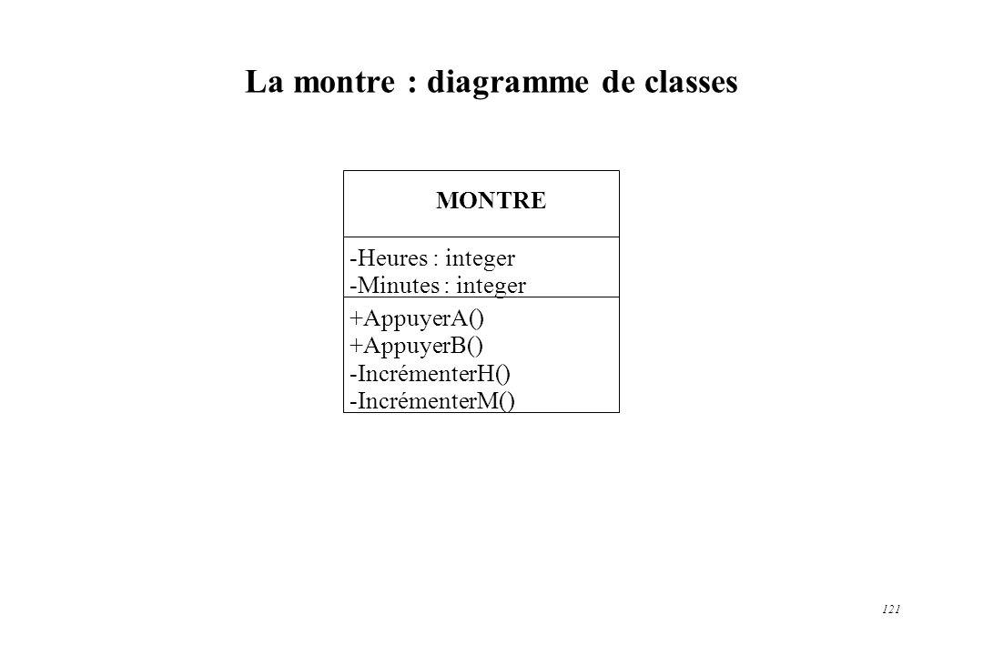 121 La montre : diagramme de classes MONTRE -Heures : integer -Minutes : integer +AppuyerA() +AppuyerB() -IncrémenterH() -IncrémenterM()