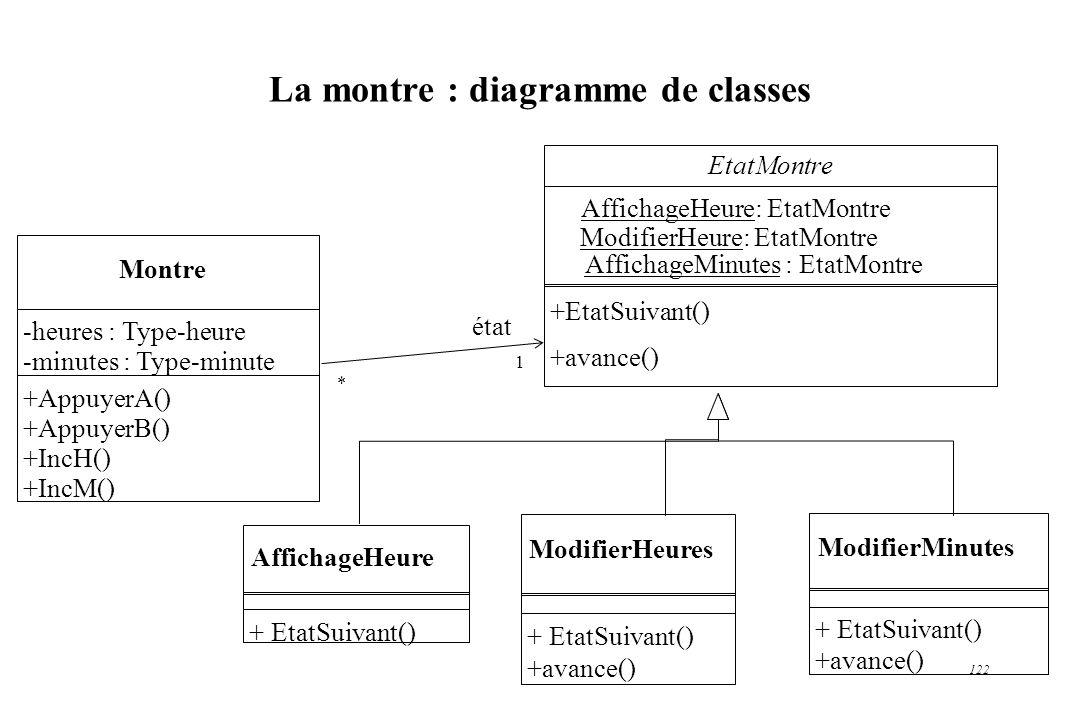 122 La montre : diagramme de classes ModifierHeures + EtatSuivant() +avance() Montre -heures : Type-heure -minutes : Type-minute +AppuyerA() +AppuyerB