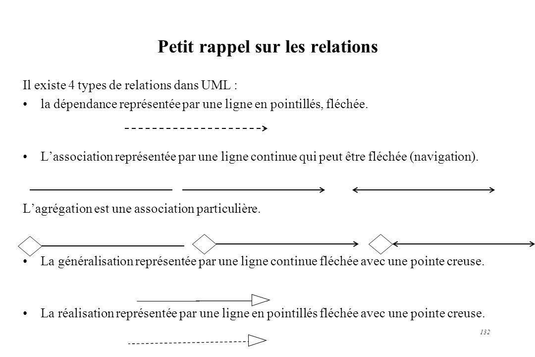 132 Petit rappel sur les relations Il existe 4 types de relations dans UML : la dépendance représentée par une ligne en pointillés, fléchée. Lassociat
