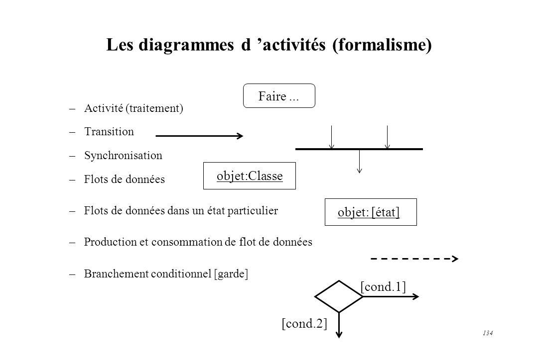 134 Les diagrammes d activités (formalisme) –Activité (traitement) –Transition –Synchronisation –Flots de données –Flots de données dans un état parti