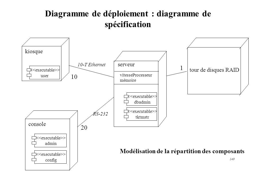 149 Diagramme de déploiement : diagramme de spécification Modélisation de la répartition des composants kiosque console tour de disques RAID 10-T Ethe