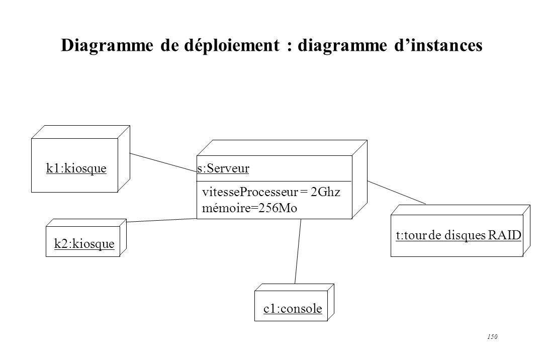 150 Diagramme de déploiement : diagramme dinstances s:Serveurk1:kiosque k2:kiosque c1:console t:tour de disques RAID vitesseProcesseur = 2Ghz mémoire=