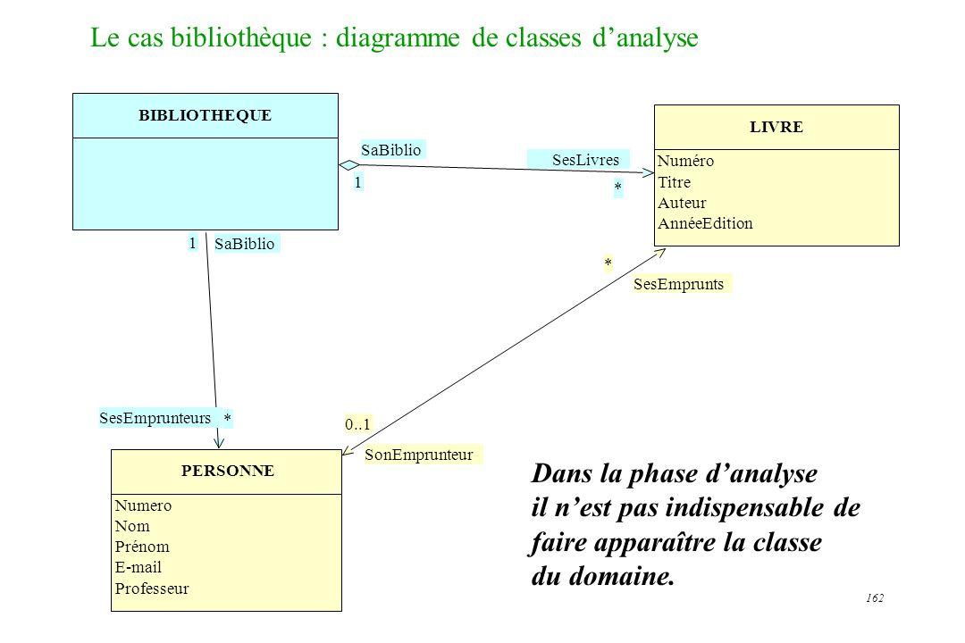 162 Le cas bibliothèque : diagramme de classes danalyse 1 * SaBiblio BIBLIOTHEQUE SesLivres SaBiblio * 1 SesEmprunteurs PERSONNE LIVRE SesEmprunts Num