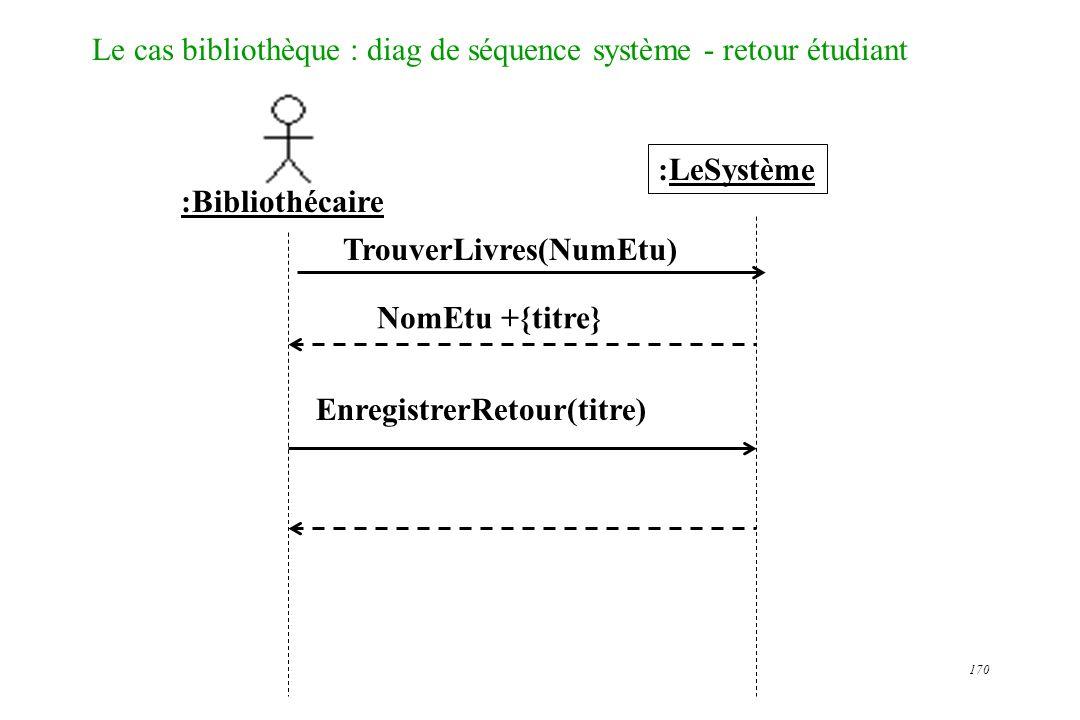170 Le cas bibliothèque : diag de séquence système - retour étudiant :LeSystème :Bibliothécaire TrouverLivres(NumEtu) NomEtu +{titre} EnregistrerRetou