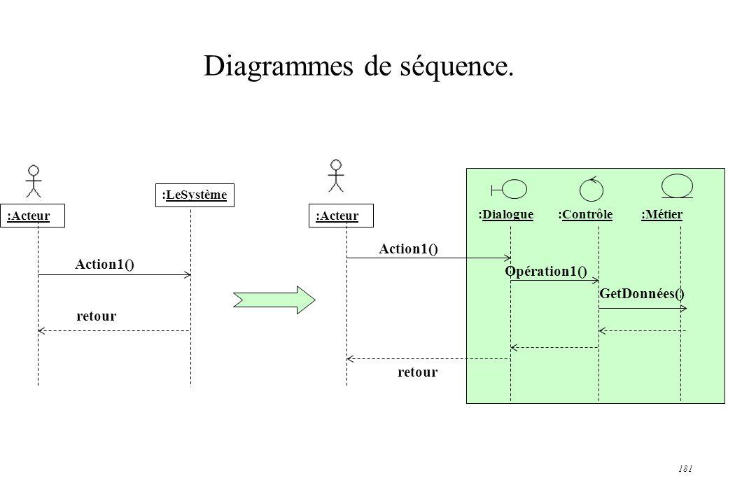 181 Diagrammes de séquence. :LeSystème :Acteur Action1() retour :Acteur Action1() retour :Dialogue :Contrôle :Métier Opération1() GetDonnées()
