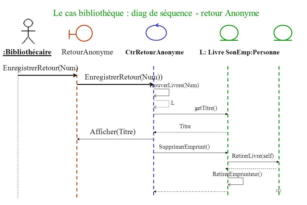 182 Le cas bibliothèque : diag de séquence - retour Anonyme :Bibliothécaire EnregistrerRetour(Num)) RetourAnonyme CtrRetourAnonyme L: Livre SonEmp:Per