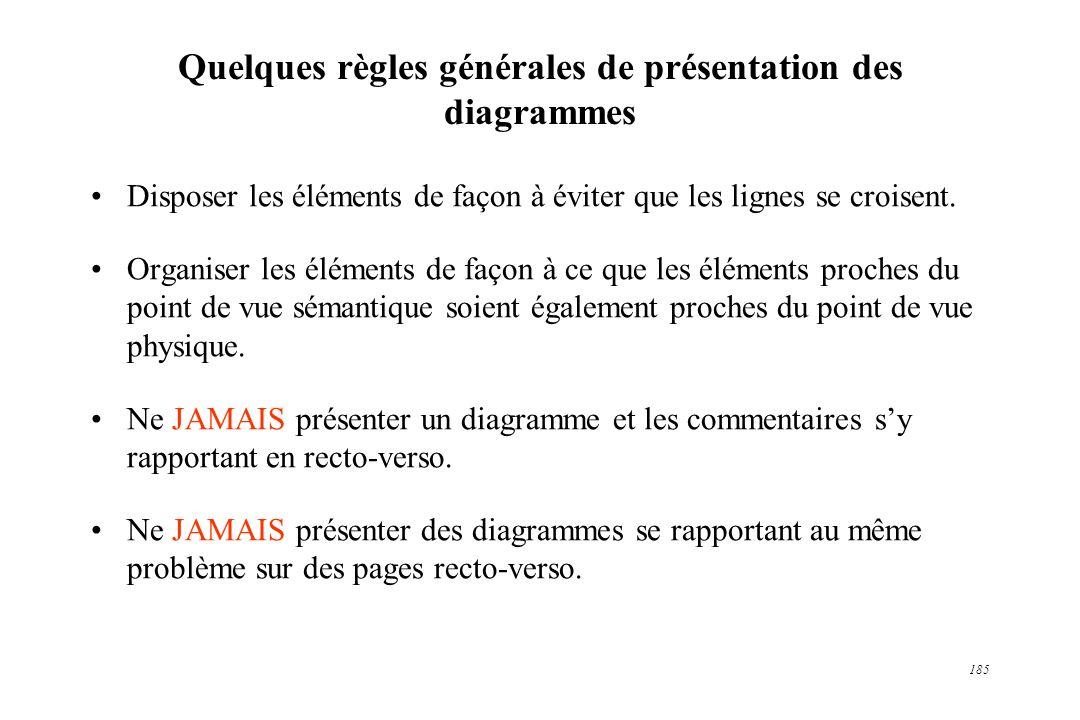 185 Quelques règles générales de présentation des diagrammes Disposer les éléments de façon à éviter que les lignes se croisent. Organiser les élément