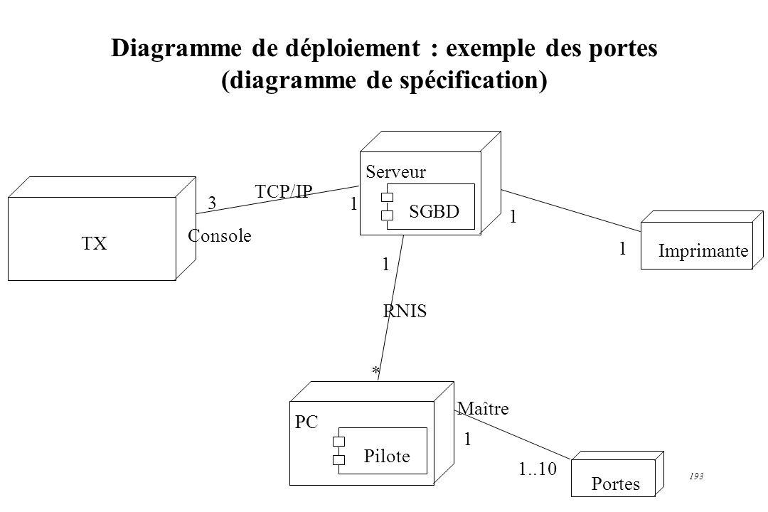 193 Diagramme de déploiement : exemple des portes (diagramme de spécification) Serveur SGBD PC Pilote Portes TX RNIS 1 * TCP/IP Console 3 1 Maître 1 1