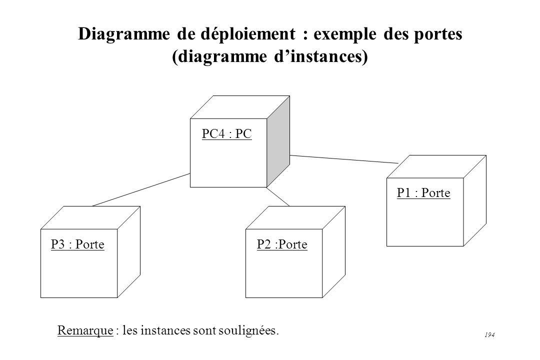 194 Diagramme de déploiement : exemple des portes (diagramme dinstances) PC4 : PC P2 :PorteP3 : Porte P1 : Porte Remarque : les instances sont soulign