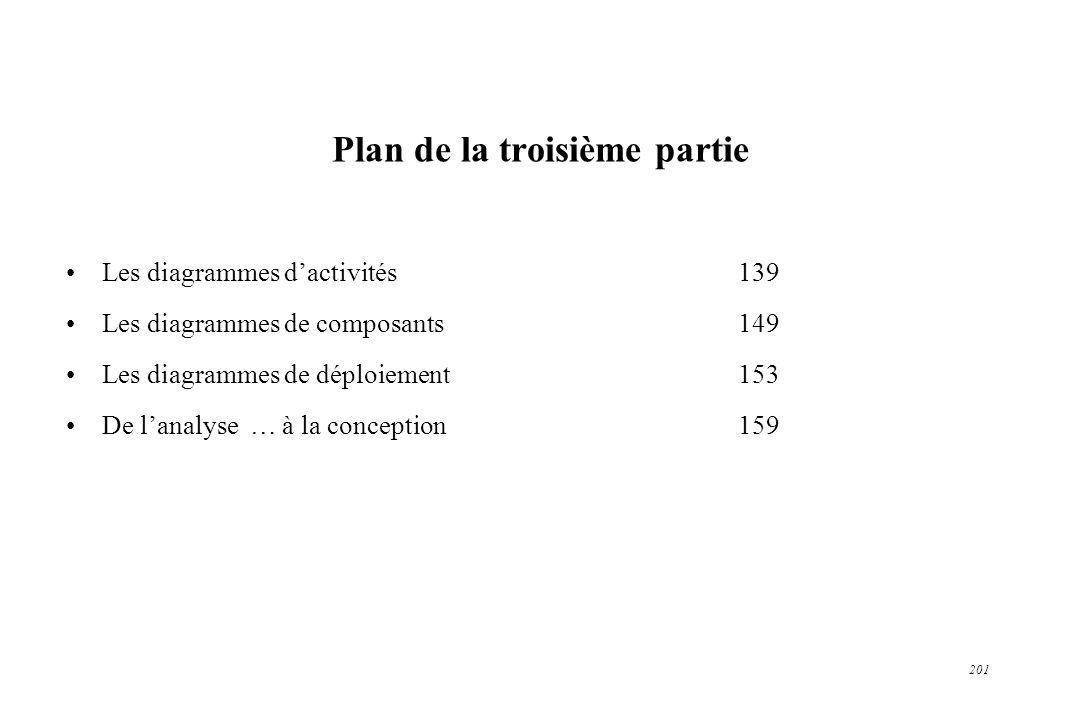 201 Plan de la troisième partie Les diagrammes dactivités139 Les diagrammes de composants149 Les diagrammes de déploiement153 De lanalyse … à la conce