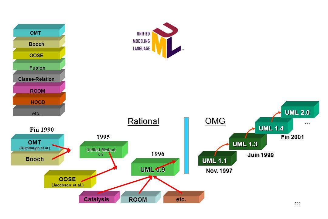 202 Booch Unified Method 0.8 etc... OOSE (Jacobson et al.) UML 0.9 1996 etc. ROOM Catalysis OMG UML 1.1 Nov. 1997 UML 1.3 UML 1.4 UML 2.0 Juin 1999 Fi