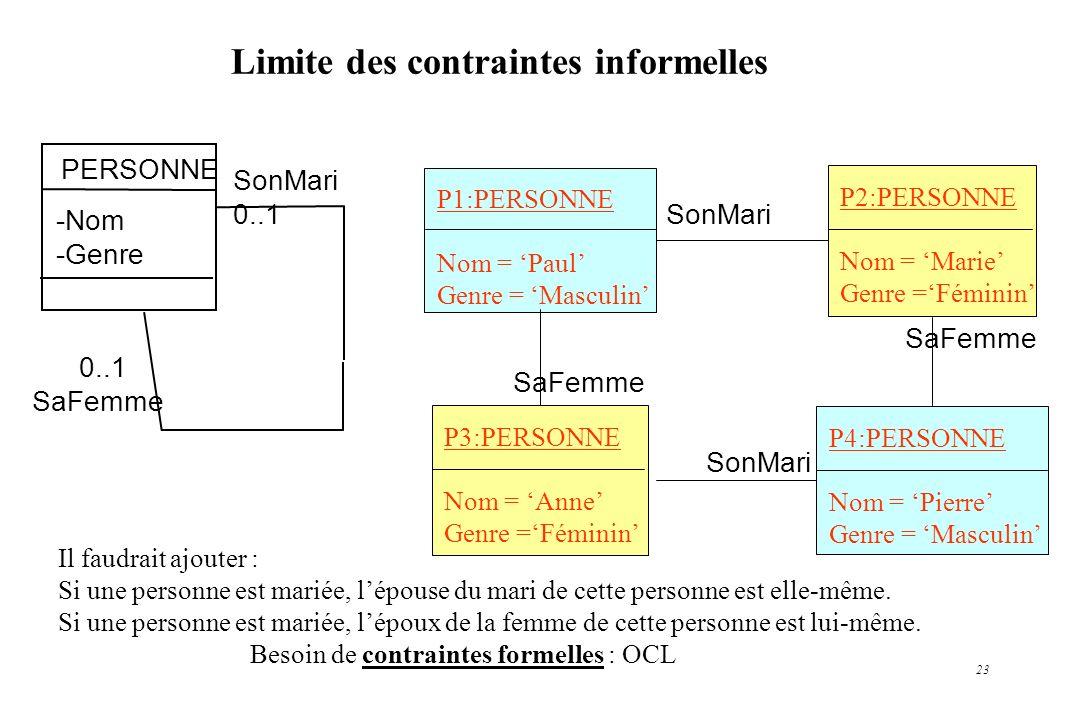 23 Limite des contraintes informelles PERSONNE -Nom -Genre 0..1 SaFemme SonMari 0..1 P1:PERSONNE Nom = Paul Genre = Masculin P2:PERSONNE Nom = Marie G