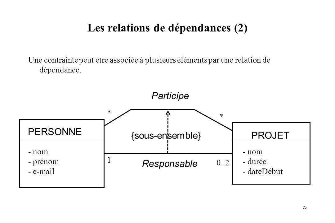 25 Les relations de dépendances (2) PERSONNE PROJET Participe Responsable {sous-ensemble} Une contrainte peut être associée à plusieurs éléments par u