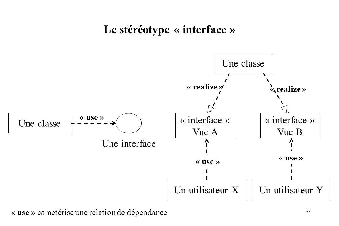 30 Le stéréotype « interface » Une interface Une classe « use » Une classe « interface » Vue A Un utilisateur X « interface » Vue B Un utilisateur Y «