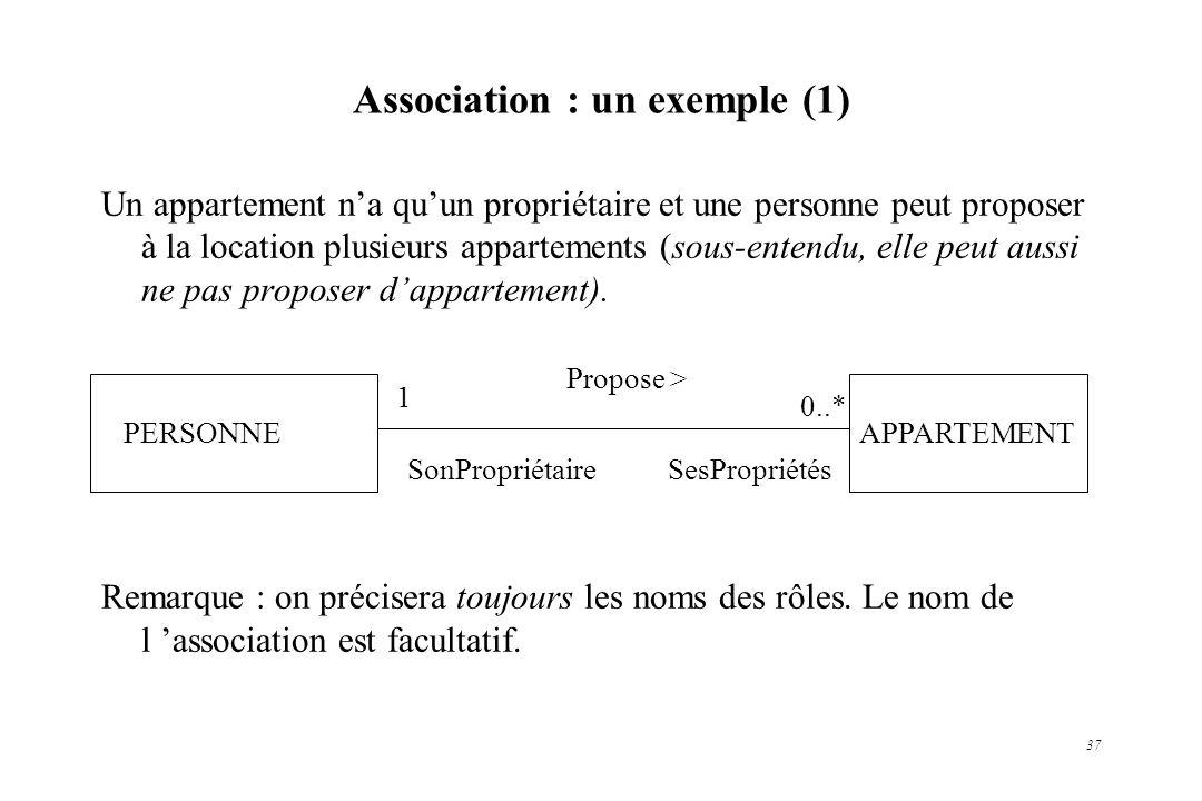 37 Association : un exemple (1) Un appartement na quun propriétaire et une personne peut proposer à la location plusieurs appartements (sous-entendu,