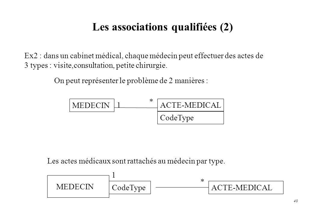 40 Ex2 : dans un cabinet médical, chaque médecin peut effectuer des actes de 3 types : visite,consultation, petite chirurgie. On peut représenter le p