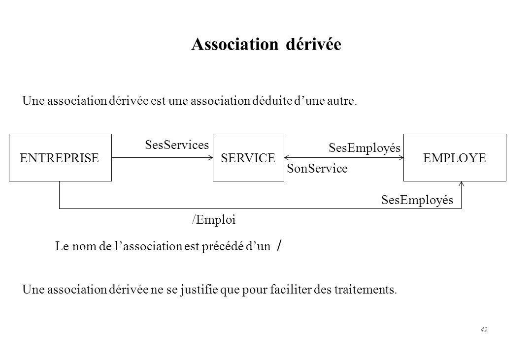 42 Une association dérivée est une association déduite dune autre. Une association dérivée ne se justifie que pour faciliter des traitements. Associat