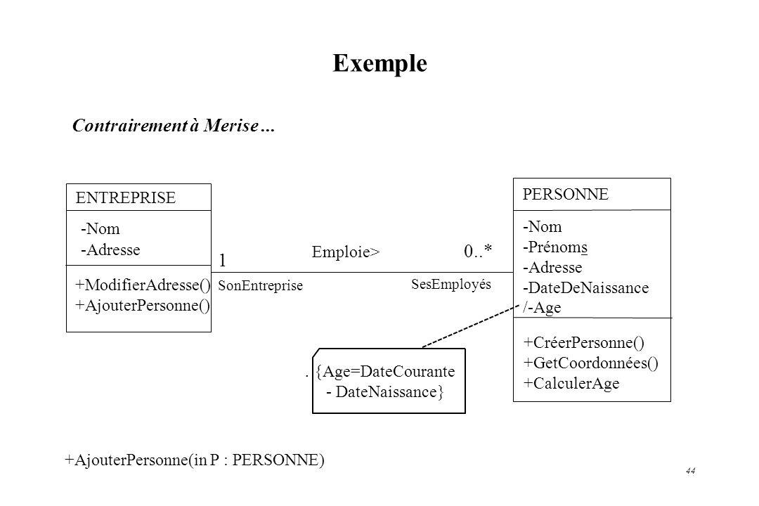 44 Contrairement à Merise... Exemple Emploie> ENTREPRISE -Nom -Adresse +ModifierAdresse() +AjouterPersonne() 1 PERSONNE -Nom -Prénoms -Adresse -DateDe