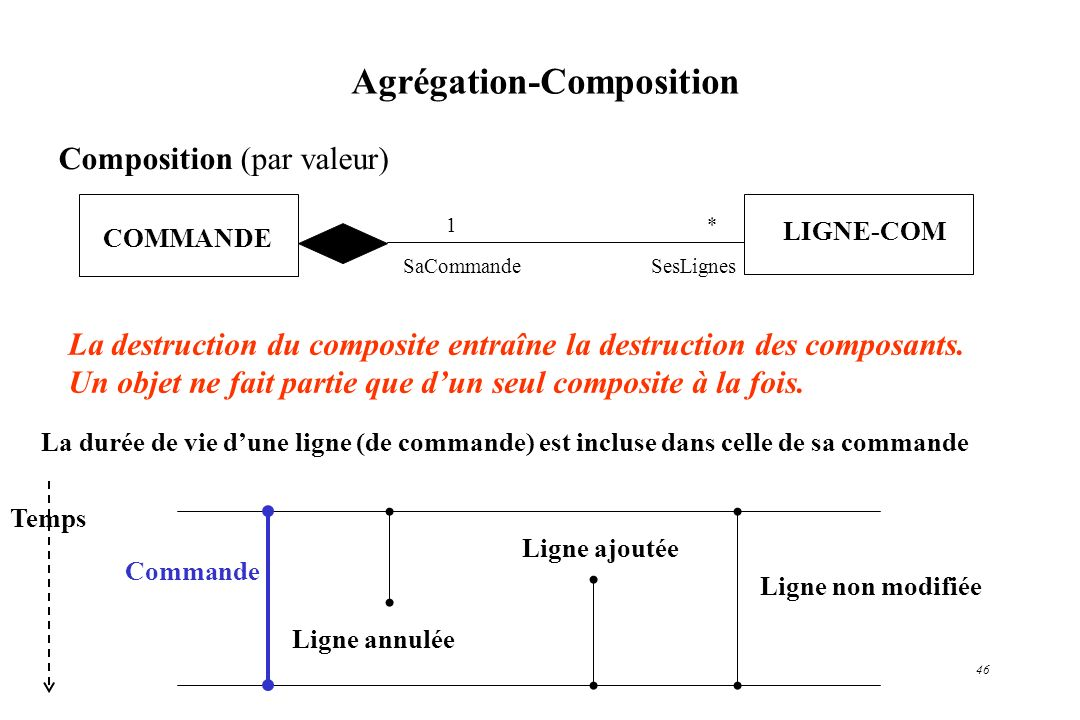 46 Agrégation-Composition La destruction du composite entraîne la destruction des composants. Un objet ne fait partie que dun seul composite à la fois