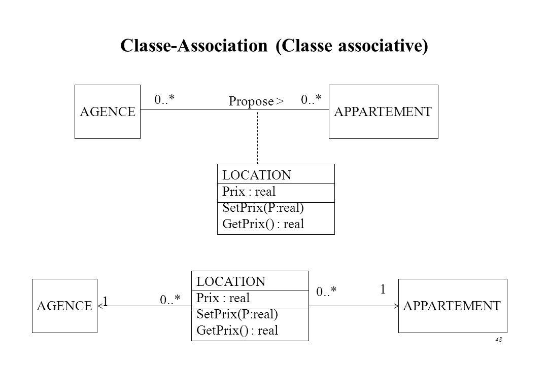 48 APPARTEMENT Propose > Classe-Association (Classe associative) AGENCE 0..* LOCATION Prix : real SetPrix(P:real) GetPrix() : real AGENCE 1 LOCATION P